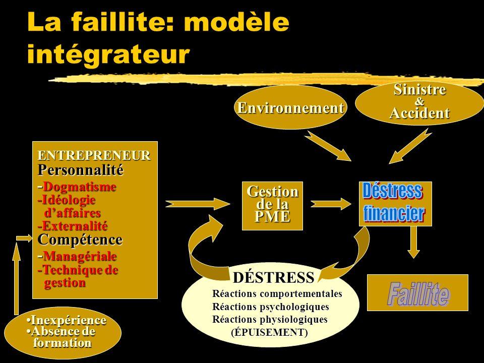La faillite: modèle intégrateur Environnement Sinistre&Accident Gestion de la PME ENTREPRENEURPersonnalité - Dogmatisme -Idéologie daffaires daffaires-ExternalitéCompétence - Managériale -Technique de gestion gestion DÉSTRESS DÉSTRESS Réactions comportementales Réactions psychologiques Réactions physiologiques (ÉPUISEMENT) (ÉPUISEMENT) InexpérienceInexpérience Absence deAbsence de formation formation