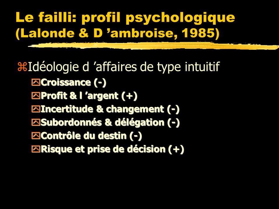 Le failli: profil psychologique (Lalonde & D ambroise, 1985) zIdéologie d affaires de type intuitif yCroissance (-) yProfit & l argent (+) yIncertitude & changement (-) ySubordonnés & délégation (-) yContrôle du destin (-) yRisque et prise de décision (+)