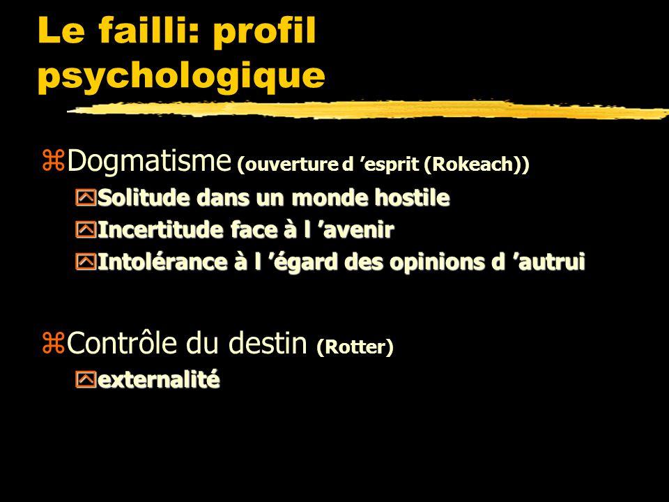 Le failli: profil psychologique zDogmatisme (ouverture d esprit (Rokeach)) ySolitude dans un monde hostile yIncertitude face à l avenir yIntolérance à l égard des opinions d autrui zContrôle du destin (Rotter) yexternalité