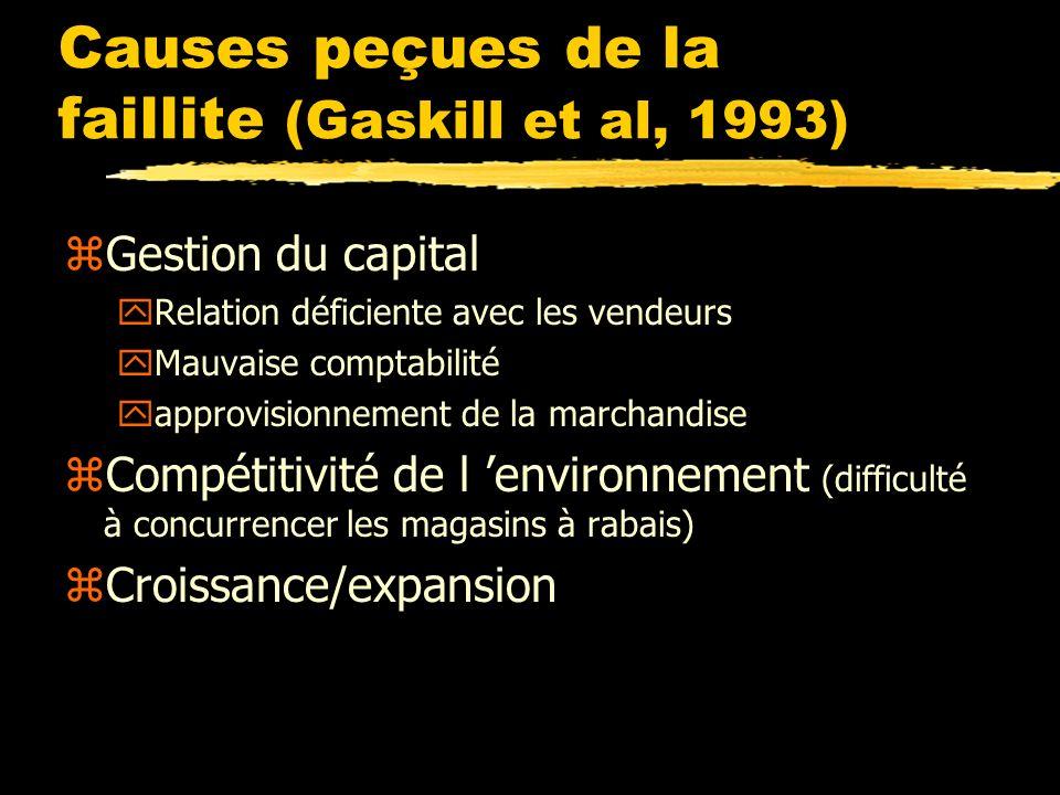 Causes peçues de la faillite (Gaskill et al, 1993) zGestion du capital yRelation déficiente avec les vendeurs yMauvaise comptabilité yapprovisionnement de la marchandise zCompétitivité de l environnement (difficulté à concurrencer les magasins à rabais) zCroissance/expansion