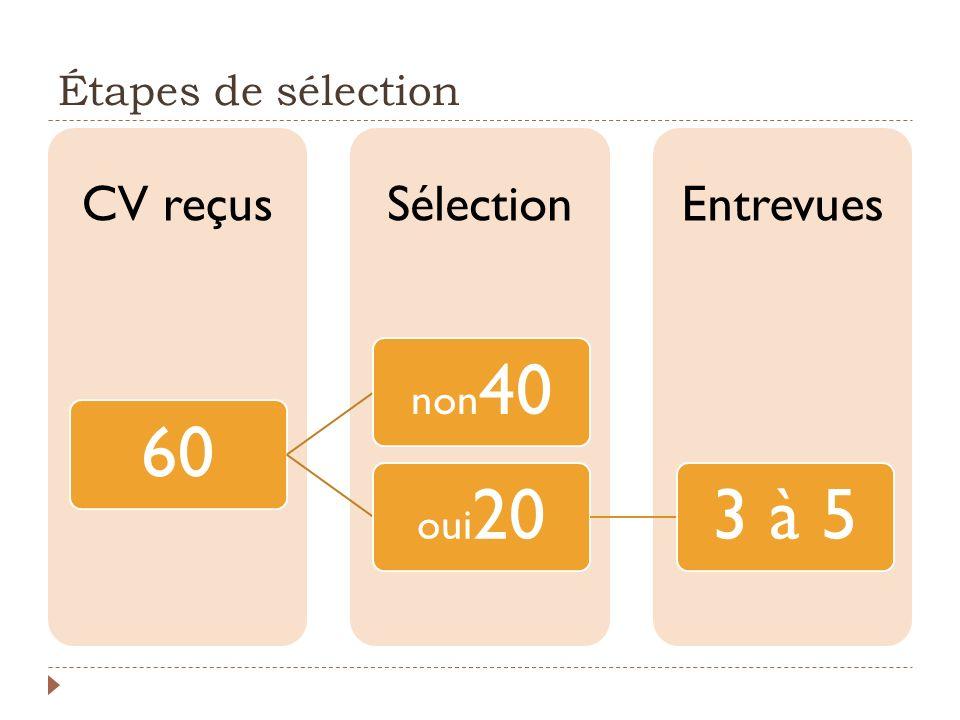 Étapes de sélection EntrevuesSélectionCV reçus 60 non 40 oui 203 à 5