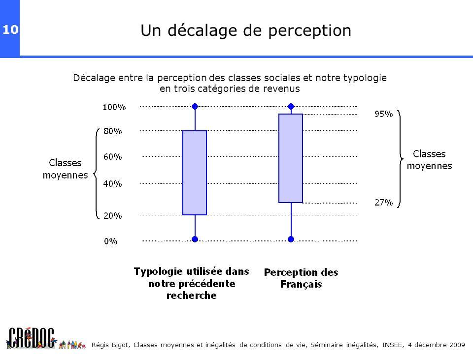 10 Régis Bigot, Classes moyennes et inégalités de conditions de vie, Séminaire inégalités, INSEE, 4 décembre 2009 Un décalage de perception Décalage e
