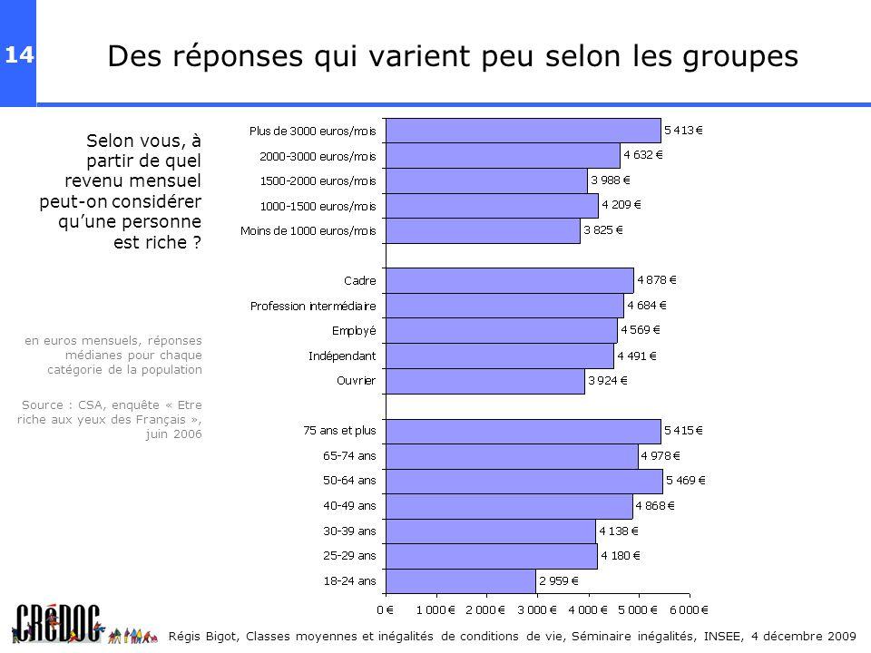 14 Régis Bigot, Classes moyennes et inégalités de conditions de vie, Séminaire inégalités, INSEE, 4 décembre 2009 Des réponses qui varient peu selon l