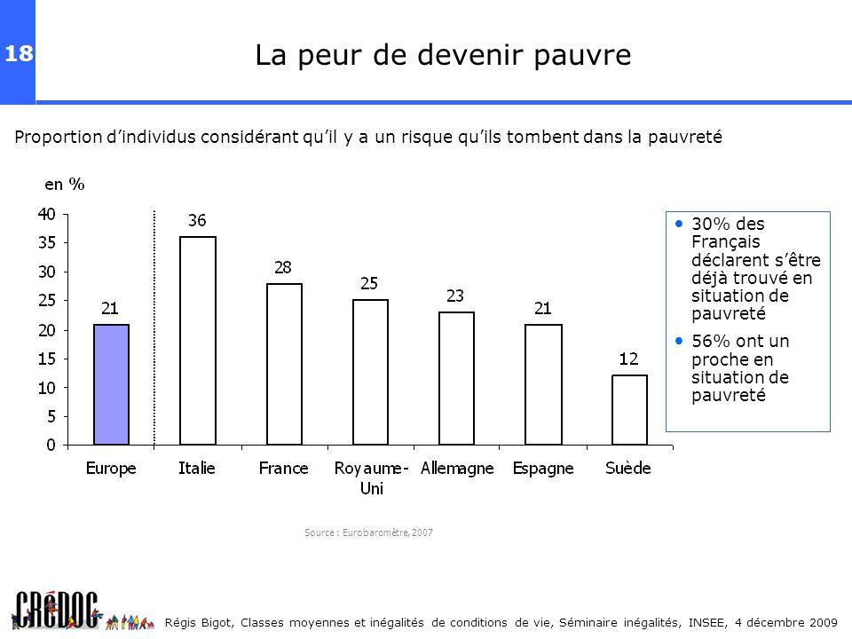 18 Régis Bigot, Classes moyennes et inégalités de conditions de vie, Séminaire inégalités, INSEE, 4 décembre 2009 La peur de devenir pauvre Proportion