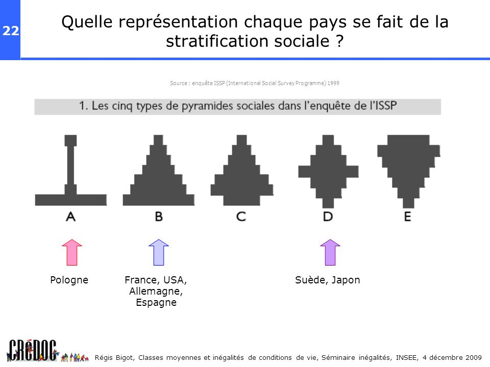 22 Régis Bigot, Classes moyennes et inégalités de conditions de vie, Séminaire inégalités, INSEE, 4 décembre 2009 Quelle représentation chaque pays se