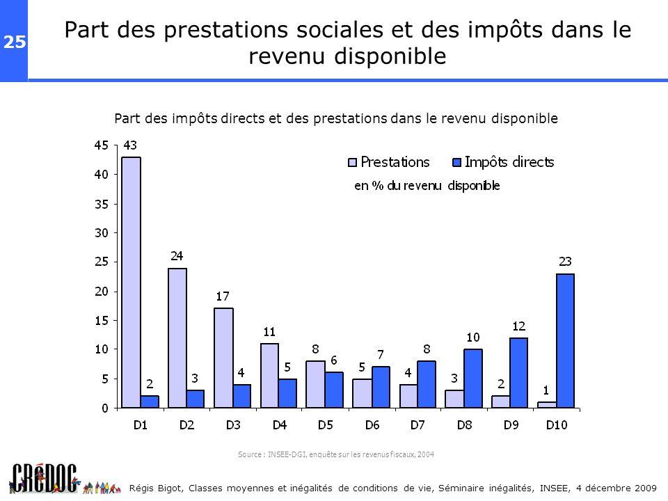 25 Régis Bigot, Classes moyennes et inégalités de conditions de vie, Séminaire inégalités, INSEE, 4 décembre 2009 Source : INSEE-DGI, enquête sur les
