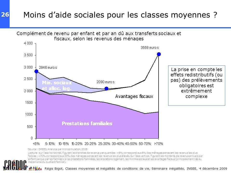 26 Régis Bigot, Classes moyennes et inégalités de conditions de vie, Séminaire inégalités, INSEE, 4 décembre 2009 Moins daide sociales pour les classe