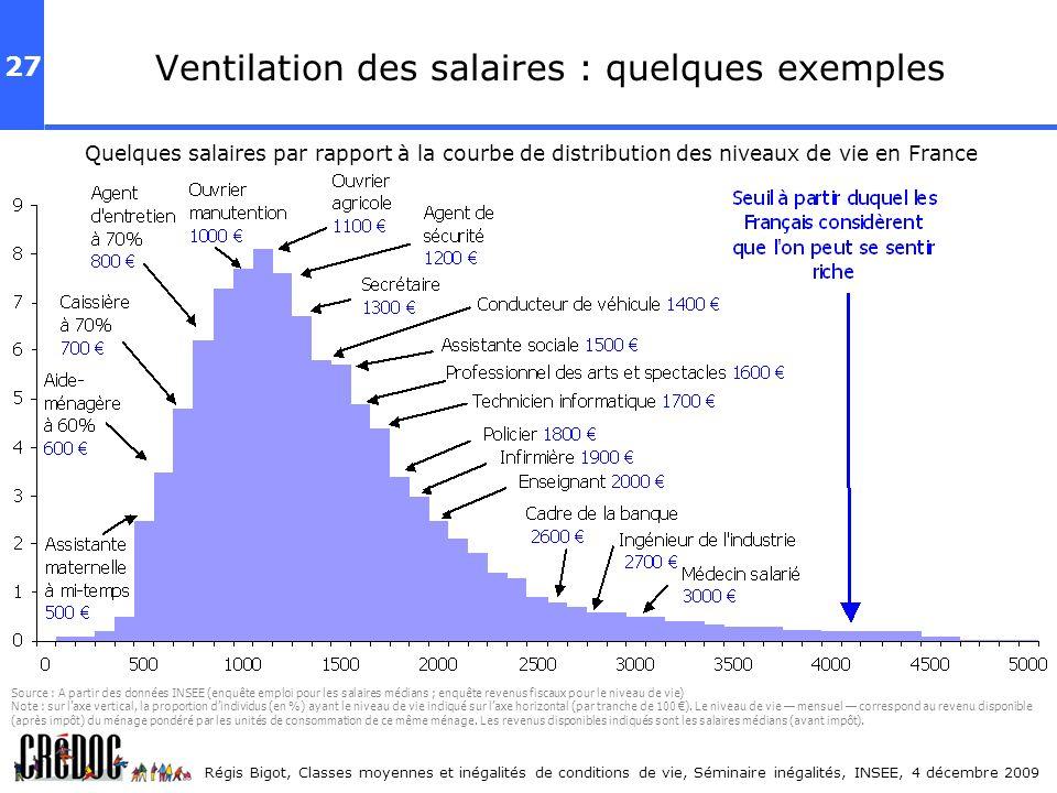 27 Régis Bigot, Classes moyennes et inégalités de conditions de vie, Séminaire inégalités, INSEE, 4 décembre 2009 Ventilation des salaires : quelques