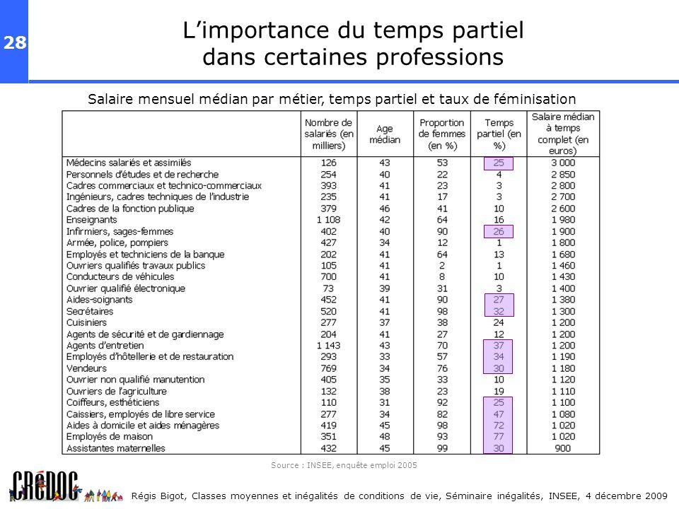 28 Régis Bigot, Classes moyennes et inégalités de conditions de vie, Séminaire inégalités, INSEE, 4 décembre 2009 Limportance du temps partiel dans ce