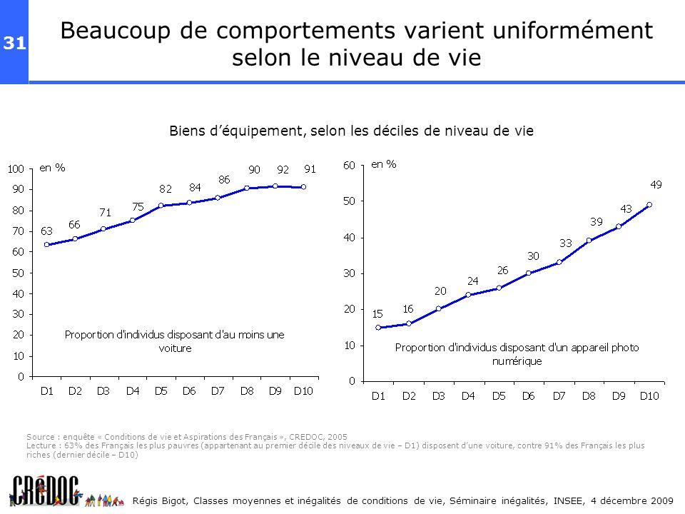 31 Régis Bigot, Classes moyennes et inégalités de conditions de vie, Séminaire inégalités, INSEE, 4 décembre 2009 Beaucoup de comportements varient un