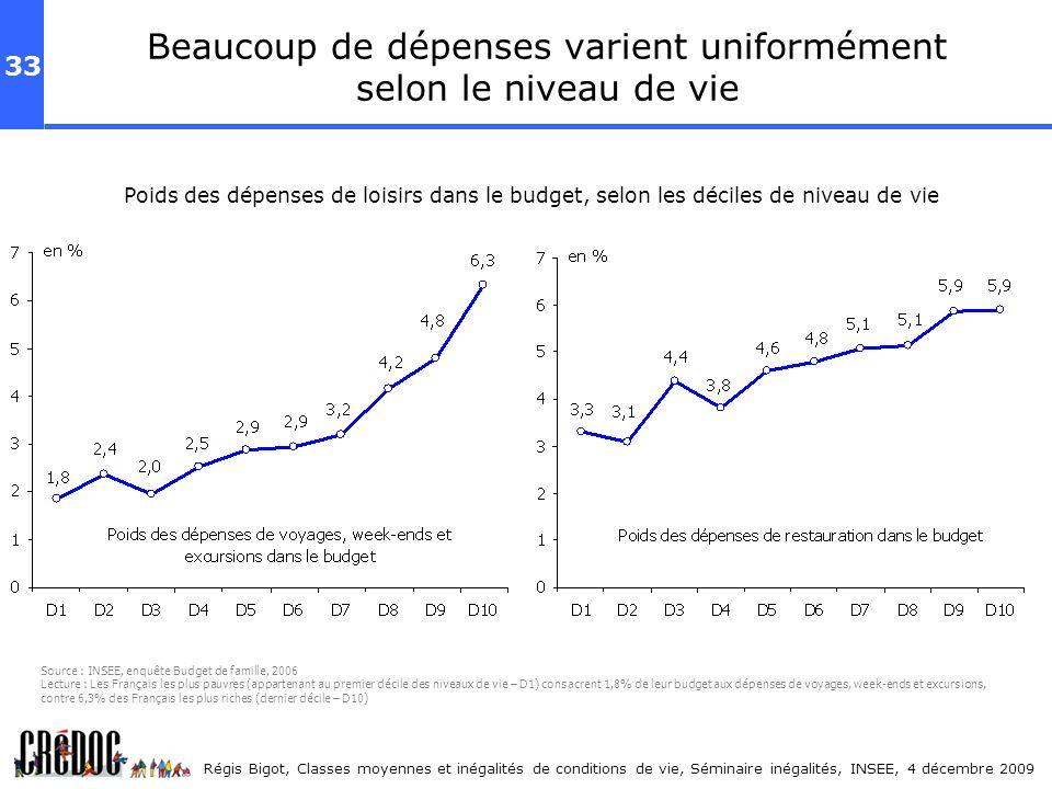33 Régis Bigot, Classes moyennes et inégalités de conditions de vie, Séminaire inégalités, INSEE, 4 décembre 2009 Poids des dépenses de loisirs dans l