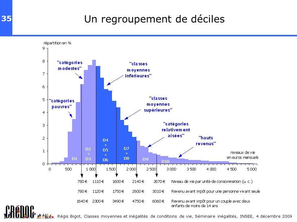 35 Régis Bigot, Classes moyennes et inégalités de conditions de vie, Séminaire inégalités, INSEE, 4 décembre 2009 Un regroupement de déciles