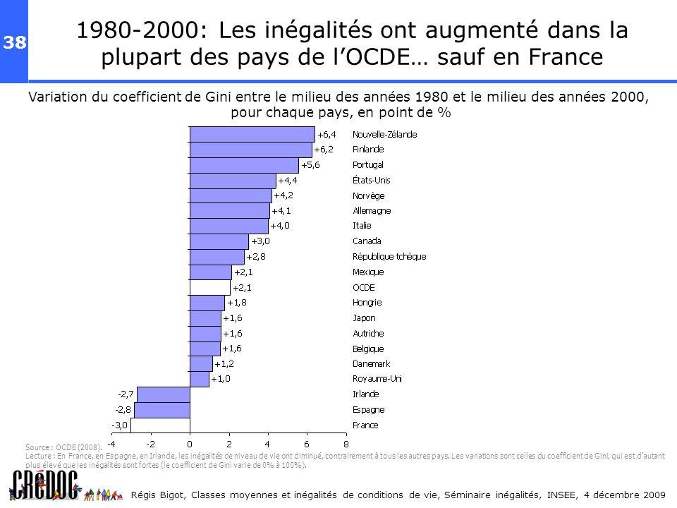 38 Régis Bigot, Classes moyennes et inégalités de conditions de vie, Séminaire inégalités, INSEE, 4 décembre 2009 1980-2000: Les inégalités ont augmen