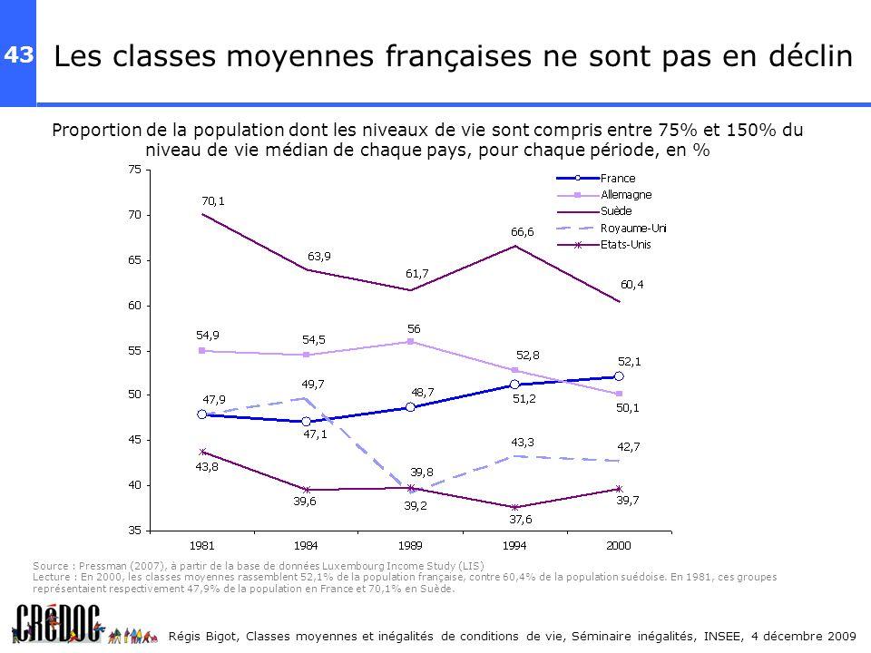 43 Régis Bigot, Classes moyennes et inégalités de conditions de vie, Séminaire inégalités, INSEE, 4 décembre 2009 Les classes moyennes françaises ne s