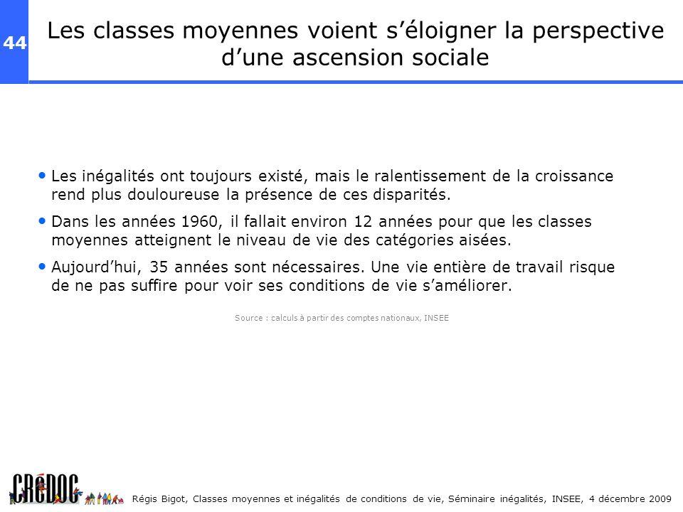 44 Régis Bigot, Classes moyennes et inégalités de conditions de vie, Séminaire inégalités, INSEE, 4 décembre 2009 Les classes moyennes voient séloigne