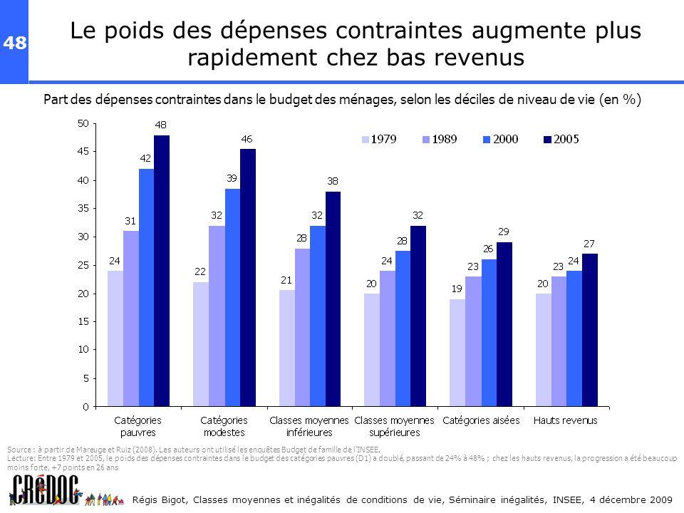 48 Régis Bigot, Classes moyennes et inégalités de conditions de vie, Séminaire inégalités, INSEE, 4 décembre 2009 Part des dépenses contraintes dans l