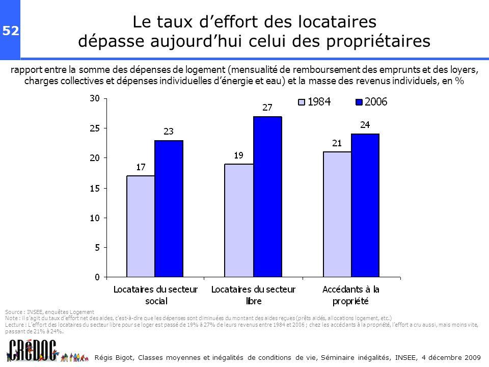 52 Régis Bigot, Classes moyennes et inégalités de conditions de vie, Séminaire inégalités, INSEE, 4 décembre 2009 Le taux deffort des locataires dépas