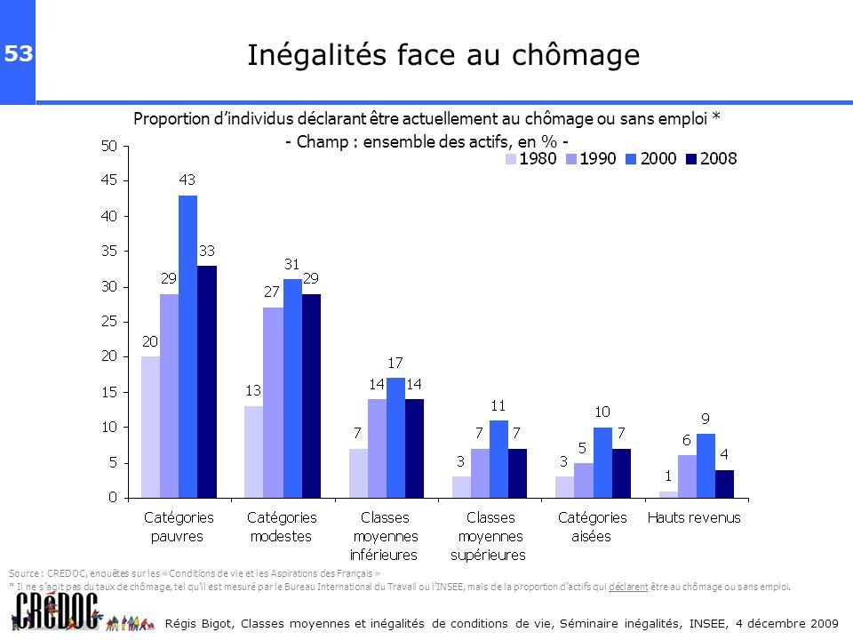 53 Régis Bigot, Classes moyennes et inégalités de conditions de vie, Séminaire inégalités, INSEE, 4 décembre 2009 Inégalités face au chômage Proportio