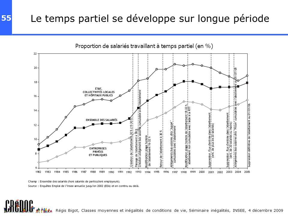 55 Régis Bigot, Classes moyennes et inégalités de conditions de vie, Séminaire inégalités, INSEE, 4 décembre 2009 Le temps partiel se développe sur lo