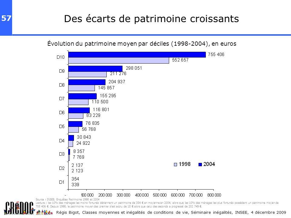 57 Régis Bigot, Classes moyennes et inégalités de conditions de vie, Séminaire inégalités, INSEE, 4 décembre 2009 Des écarts de patrimoine croissants