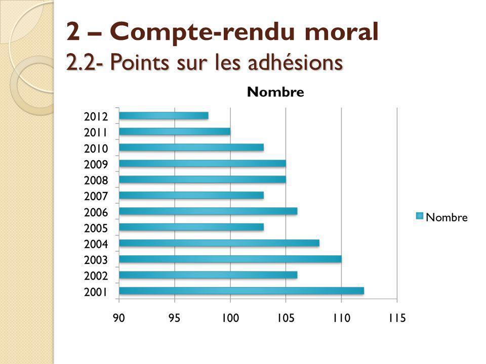 2.2- Points sur les adhésions 2 – Compte-rendu moral 2.2- Points sur les adhésions