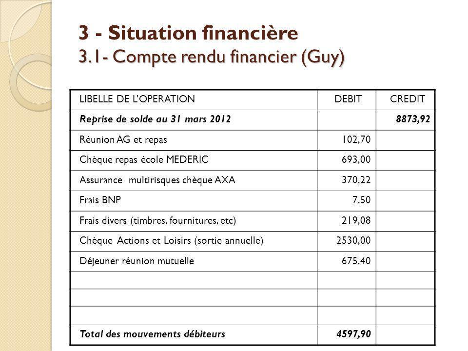 3.1- Compte rendu financier (Guy) 3 - Situation financière 3.1- Compte rendu financier (Guy) LIBELLE DE LOPERATIONDEBITCREDIT Reprise de solde au 31 m