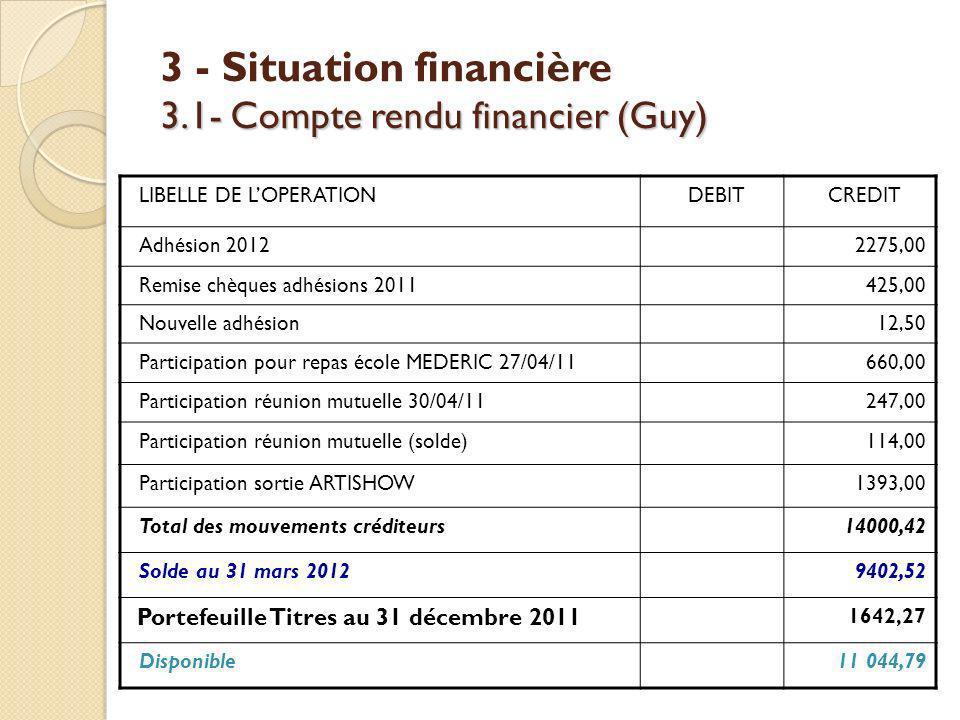 3.1- Compte rendu financier (Guy) 3 - Situation financière 3.1- Compte rendu financier (Guy) LIBELLE DE LOPERATIONDEBITCREDIT Adhésion 20122275,00 Rem