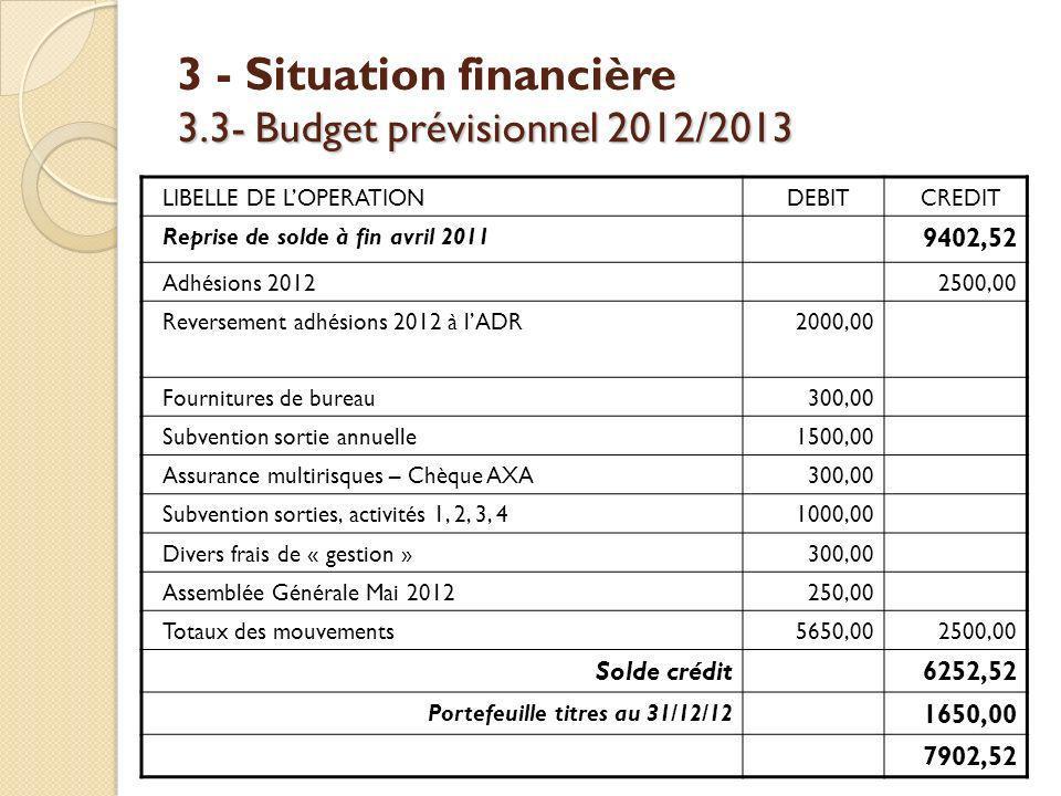 3.3- Budget prévisionnel 2012/2013 3 - Situation financière 3.3- Budget prévisionnel 2012/2013 LIBELLE DE LOPERATIONDEBITCREDIT Reprise de solde à fin