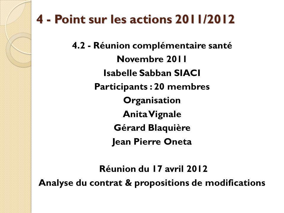 4 - Point sur les actions 2011/2012 4.2 - Réunion complémentaire santé Novembre 2011 Isabelle Sabban SIACI Participants : 20 membres Organisation Anit