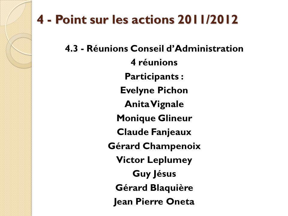 4 - Point sur les actions 2011/2012 4.3 - Réunions Conseil dAdministration 4 réunions Participants : Evelyne Pichon Anita Vignale Monique Glineur Clau