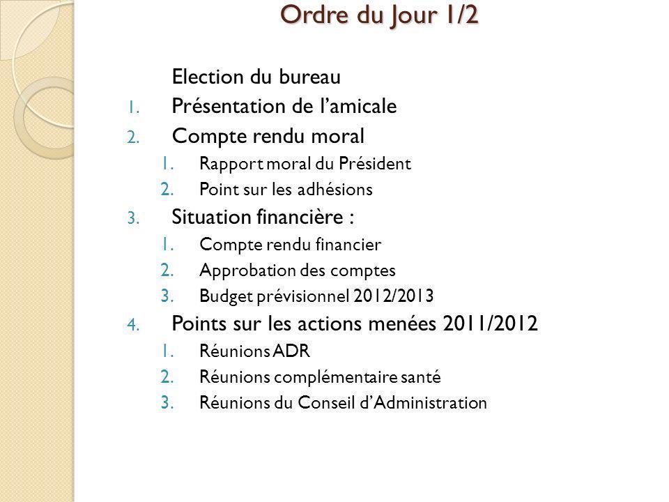 Ordre du Jour 1/2 Election du bureau 1. Présentation de lamicale 2. Compte rendu moral 1.Rapport moral du Président 2.Point sur les adhésions 3. Situa