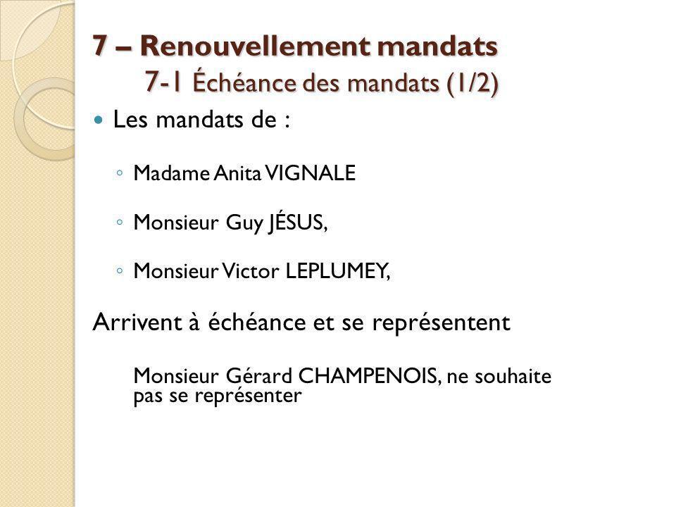 7 – Renouvellement mandats 7-1 Échéance des mandats (1/2) Les mandats de : Madame Anita VIGNALE Monsieur Guy JÉSUS, Monsieur Victor LEPLUMEY, Arrivent à échéance et se représentent Monsieur Gérard CHAMPENOIS, ne souhaite pas se représenter