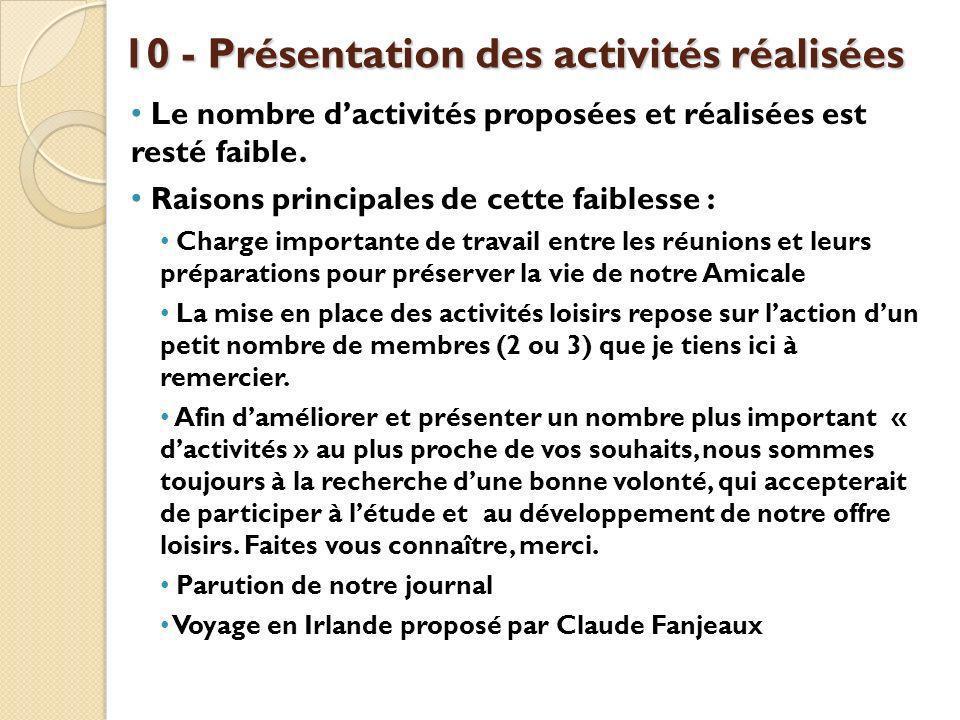 10 - Présentation des activités réalisées Le nombre dactivités proposées et réalisées est resté faible.