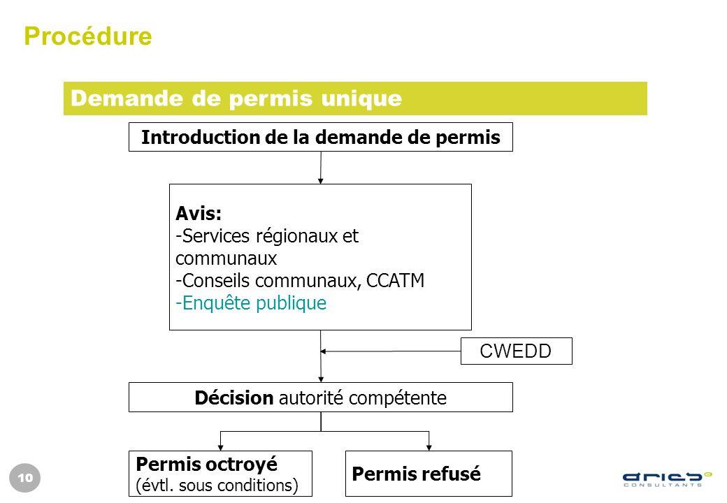 Introduction de la demande de permis Permis octroyé (évtl. sous conditions) Permis refusé Décision autorité compétente Avis: -Services régionaux et co