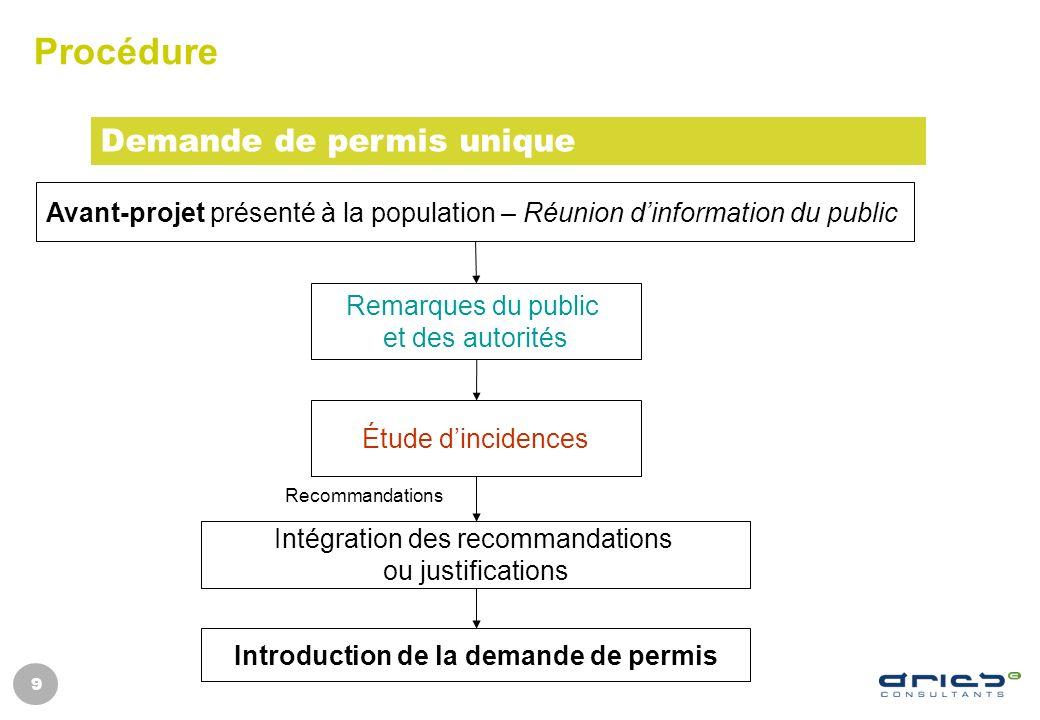 9 Procédure Demande de permis unique Avant-projet présenté à la population – Réunion dinformation du public Remarques du public et des autorités Intro