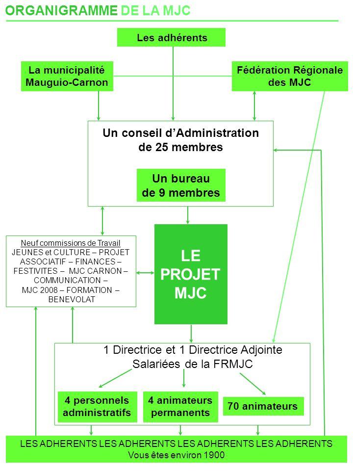 ORGANIGRAMME DE LA MJC Les adhérents La municipalité Mauguio-Carnon Fédération Régionale des MJC Un conseil dAdministration de 25 membres Un bureau de