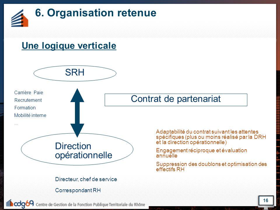 6. Organisation retenue Une logique verticale SRH Contrat de partenariat Carrière Paie Recrutement Formation Mobilité interne... Direction opérationne
