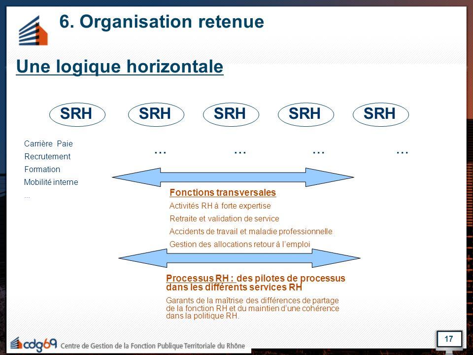 6. Organisation retenue Une logique horizontale Carrière Paie Recrutement Formation Mobilité interne... Fonctions transversales Activités RH à forte e