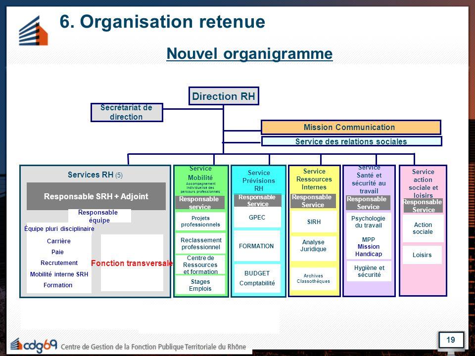 19 6. Organisation retenue Nouvel organigramme Services RH (5) Service Mobilité Accompagnement individualisé des parcours professionnels Service Santé