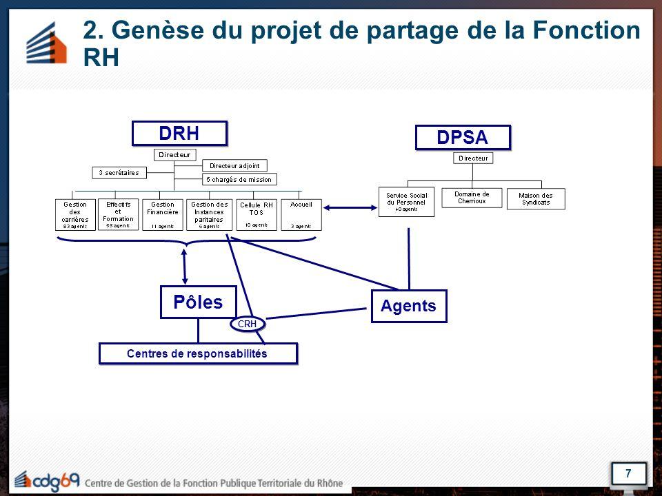 7 2. Genèse du projet de partage de la Fonction RH DRH DPSA Pôles Centres de responsabilités Agents CRH
