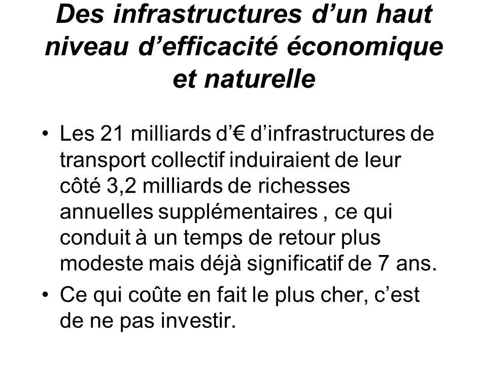 Des infrastructures dun haut niveau defficacité économique et naturelle Les 21 milliards d dinfrastructures de transport collectif induiraient de leur côté 3,2 milliards de richesses annuelles supplémentaires, ce qui conduit à un temps de retour plus modeste mais déjà significatif de 7 ans.