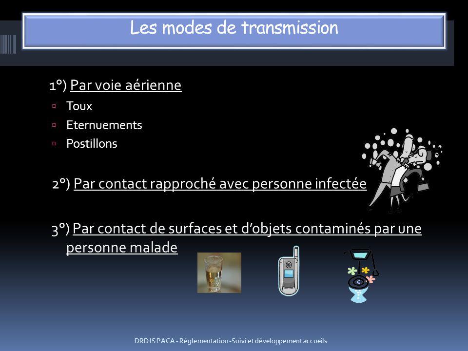 1°) Par voie aérienne Toux Eternuements Postillons 2°) Par contact rapproché avec personne infectée 3°) Par contact de surfaces et dobjets contaminés
