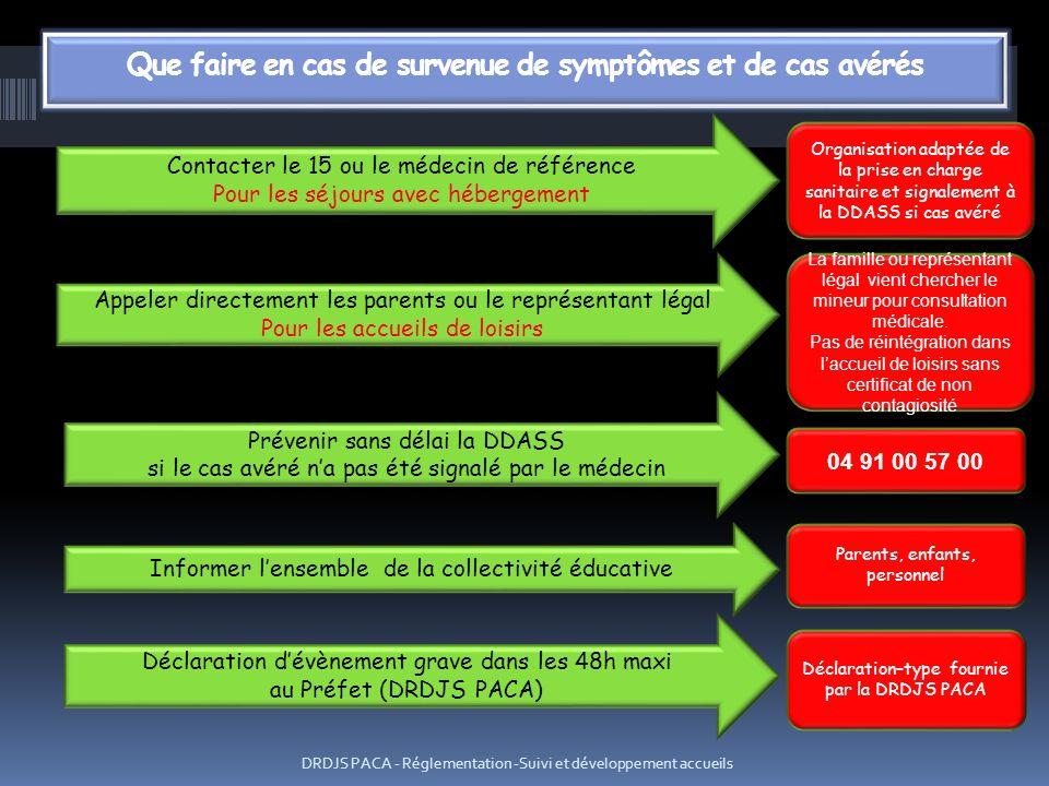 DRDJS PACA - Réglementation -Suivi et développement accueils Contacter le 15 ou le médecin de référence Pour les séjours avec hébergement Appeler dire