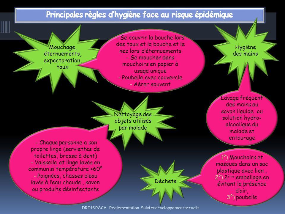 DRDJS PACA - Réglementation -Suivi et développement accueils Mouchage, éternuements, expectoration, toux Nettoyage des objets utilisés par malade Hygi