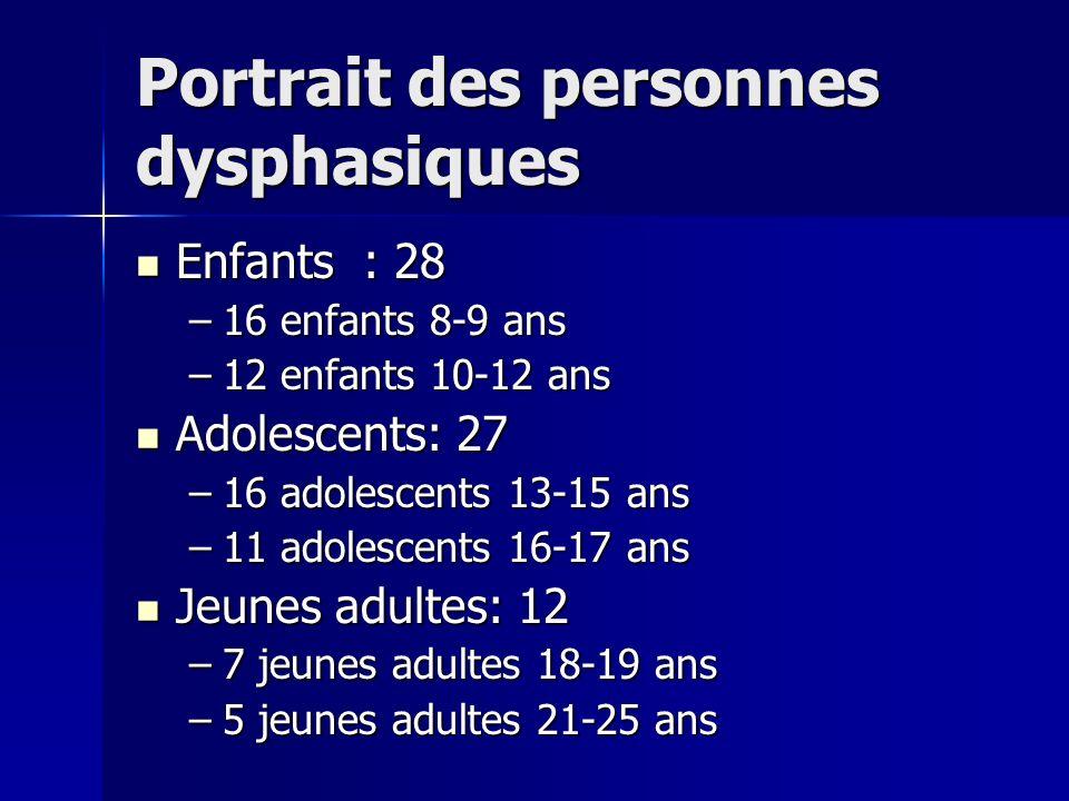 Portrait des personnes dysphasiques Enfants : 28 Enfants : 28 –16 enfants 8-9 ans –12 enfants 10-12 ans Adolescents: 27 Adolescents: 27 –16 adolescents 13-15 ans –11 adolescents 16-17 ans Jeunes adultes: 12 Jeunes adultes: 12 –7 jeunes adultes 18-19 ans –5 jeunes adultes 21-25 ans