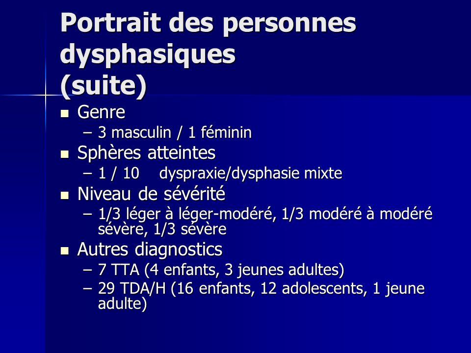 Portrait des personnes dysphasiques (suite) Genre Genre –3 masculin / 1 féminin Sphères atteintes Sphères atteintes –1 / 10 dyspraxie/dysphasie mixte Niveau de sévérité Niveau de sévérité –1/3 léger à léger-modéré, 1/3 modéré à modéré sévère, 1/3 sévère Autres diagnostics Autres diagnostics –7 TTA (4 enfants, 3 jeunes adultes) –29 TDA/H (16 enfants, 12 adolescents, 1 jeune adulte)
