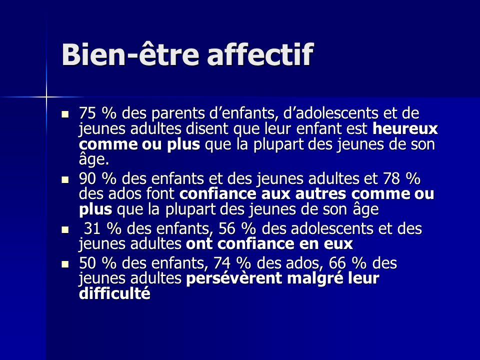 Bien-être affectif 75 % des parents denfants, dadolescents et de jeunes adultes disent que leur enfant est heureux comme ou plus que la plupart des jeunes de son âge.