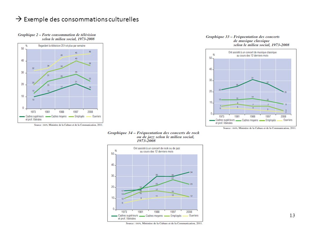 Ch. 6 - Le changement social contemporain - diapo 3 13 Exemple des consommations culturelles