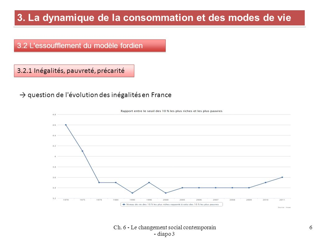 Ch.6 - Le changement social contemporain - diapo 3 6 3.