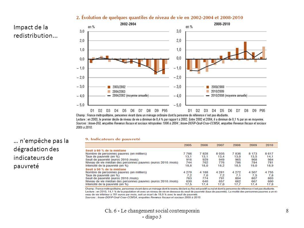 Ch.6 - Le changement social contemporain - diapo 3 8 Impact de la redistribution...